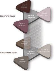 Двойная интегрированная обработка сигнала - динамический интегратор объединяет уровень прослушивания и уровень восприятия.