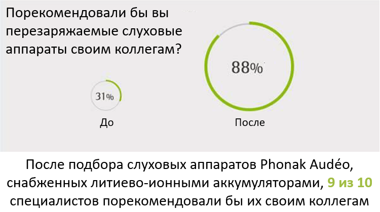 Phonak-recharge-2.5